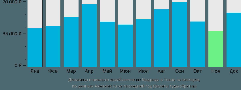Динамика стоимости авиабилетов из Мадрида в Токио по месяцам