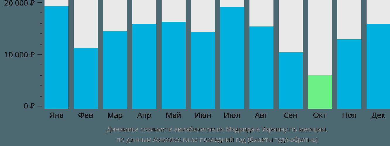 Динамика стоимости авиабилетов из Мадрида в Украину по месяцам