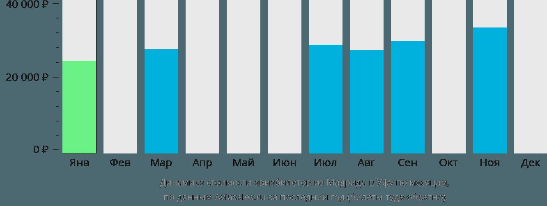 Динамика стоимости авиабилетов из Мадрида в Уфу по месяцам