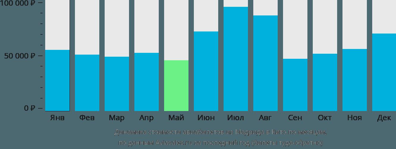 Динамика стоимости авиабилетов из Мадрида в Кито по месяцам