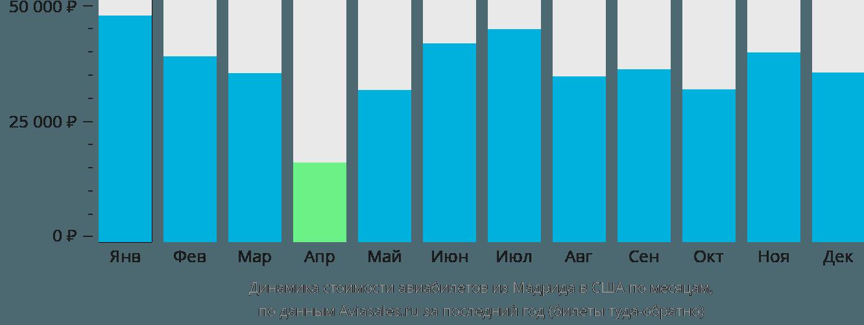 Динамика стоимости авиабилетов из Мадрида в США по месяцам