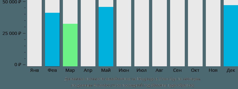 Динамика стоимости авиабилетов из Мадрида в Улан-Удэ по месяцам
