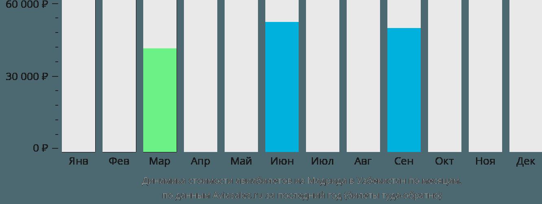 Динамика стоимости авиабилетов из Мадрида в Узбекистан по месяцам