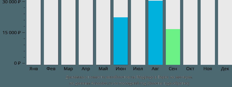 Динамика стоимости авиабилетов из Мадрида в Варну по месяцам