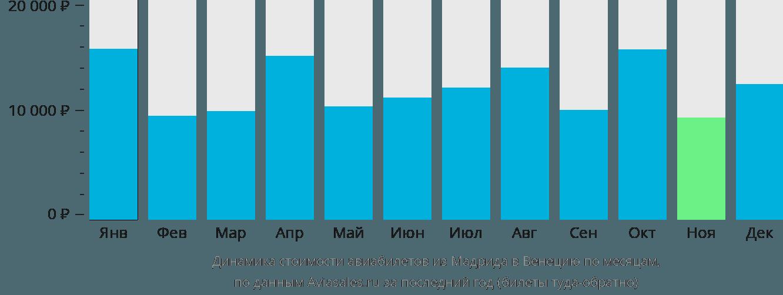 Динамика стоимости авиабилетов из Мадрида в Венецию по месяцам