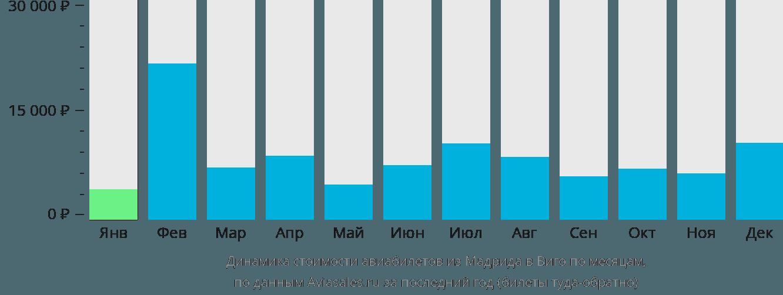 Динамика стоимости авиабилетов из Мадрида в Виго по месяцам