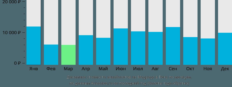 Динамика стоимости авиабилетов из Мадрида в Вену по месяцам