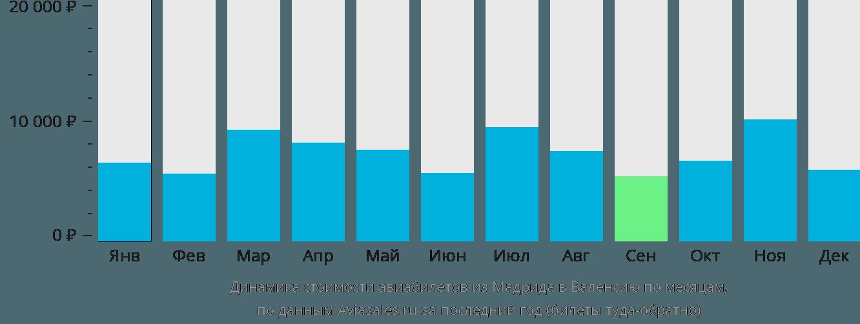Динамика стоимости авиабилетов из Мадрида в Валенсию по месяцам