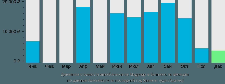Динамика стоимости авиабилетов из Мадрида в Вильнюс по месяцам