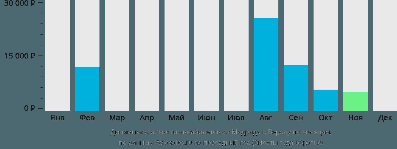 Динамика стоимости авиабилетов из Мадрида в Верону по месяцам
