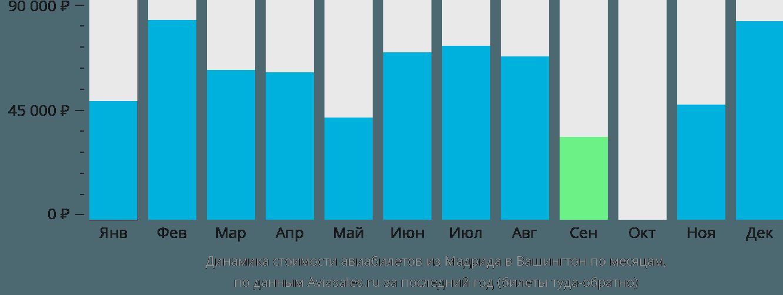 Динамика стоимости авиабилетов из Мадрида в Вашингтон по месяцам