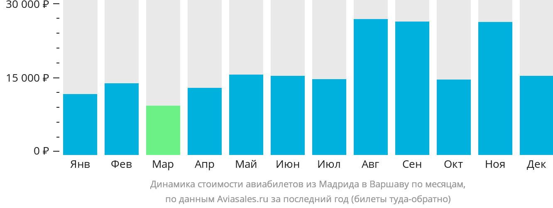 Динамика стоимости авиабилетов из Мадрида в Варшаву по месяцам