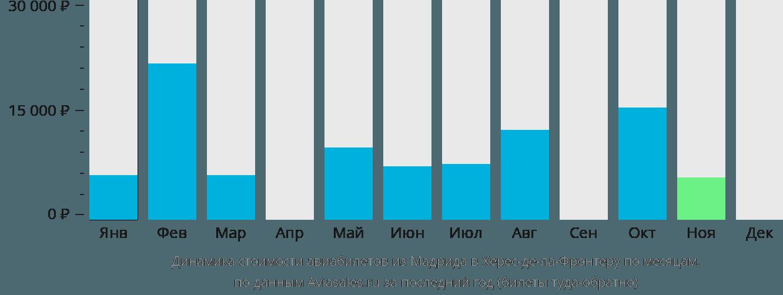 Динамика стоимости авиабилетов из Мадрида в Херес-де-ла-Фронтеру по месяцам