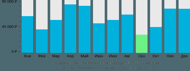Динамика стоимости авиабилетов из Мадрида в Торонто по месяцам