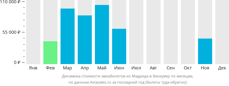 Динамика стоимости авиабилетов из Мадрида в Ванкувер по месяцам