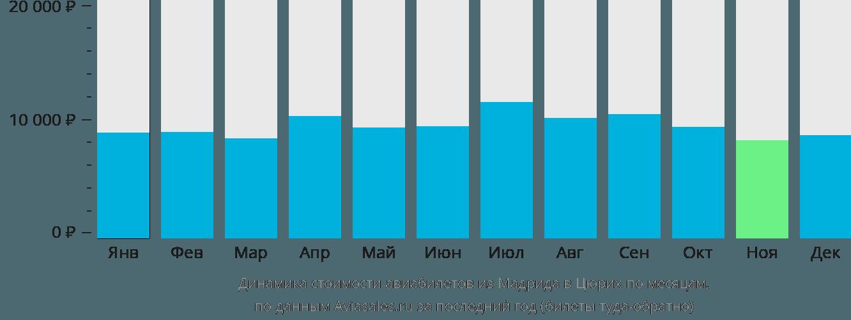 Динамика стоимости авиабилетов из Мадрида в Цюрих по месяцам