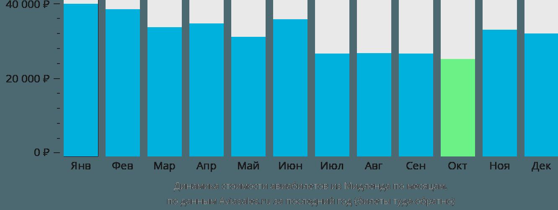 Динамика стоимости авиабилетов из Мидленда по месяцам