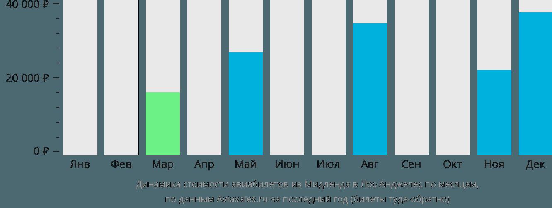 Динамика стоимости авиабилетов из Мидленда в Лос-Анджелес по месяцам