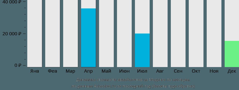 Динамика стоимости авиабилетов из Маданга по месяцам