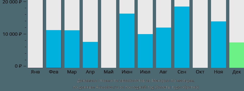 Динамика стоимости авиабилетов из Менорки по месяцам
