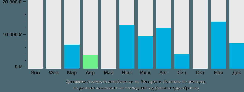 Динамика стоимости авиабилетов из Менорки в Испанию по месяцам