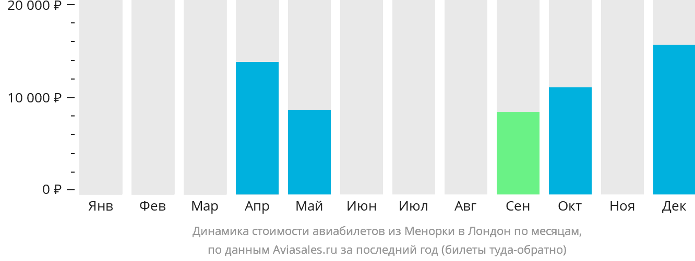 Динамика стоимости авиабилетов из Менорки в Лондон по месяцам