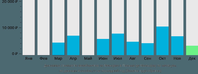 Динамика стоимости авиабилетов из Менорки в Пальма-де-Майорку по месяцам