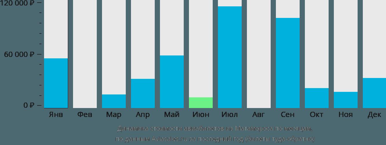 Динамика стоимости авиабилетов из Матамороса по месяцам