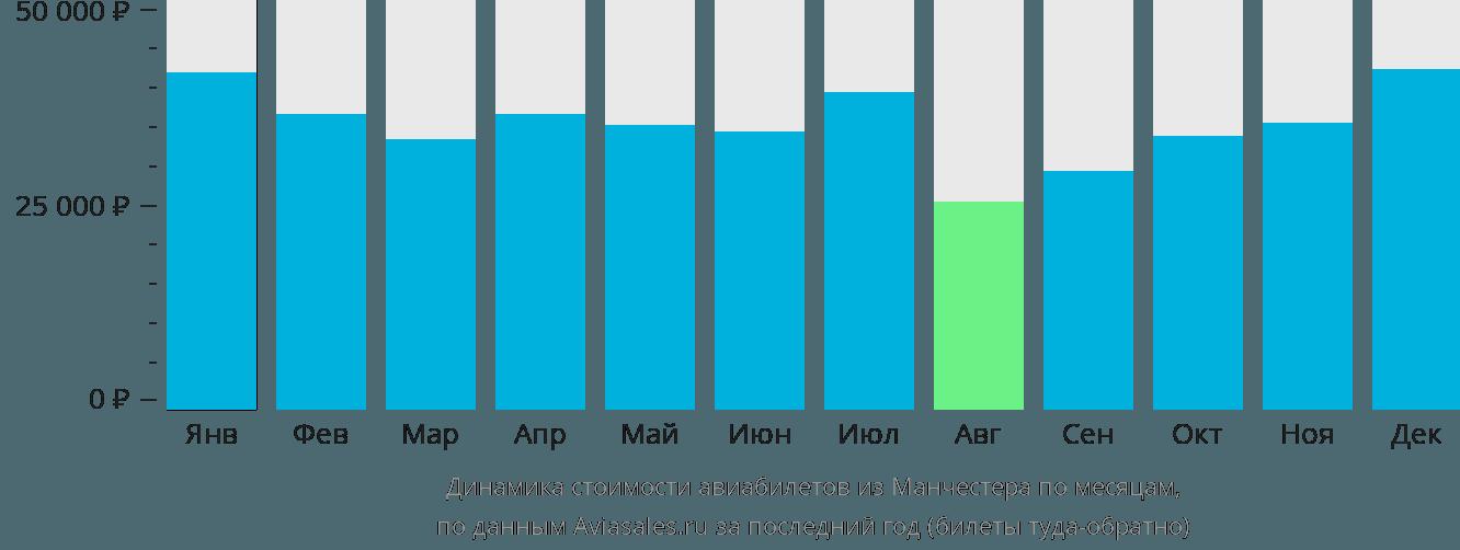 Динамика стоимости авиабилетов из Манчестера по месяцам