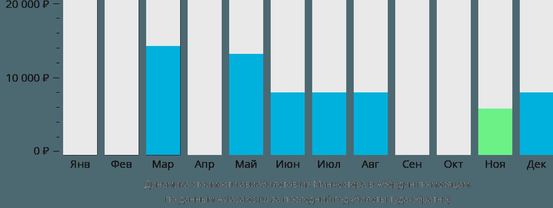 Динамика стоимости авиабилетов из Манчестера в Абердин по месяцам