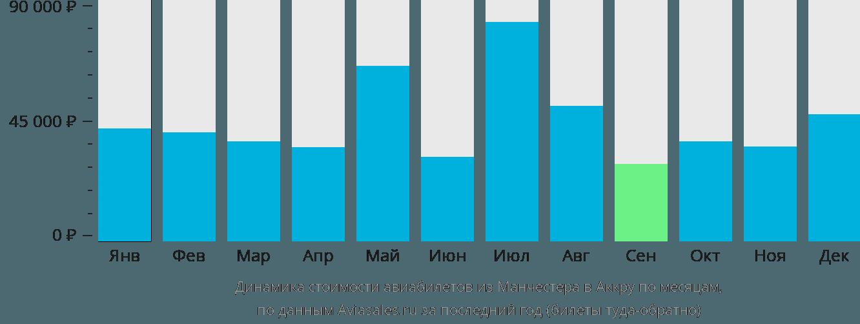 Динамика стоимости авиабилетов из Манчестера в Аккру по месяцам