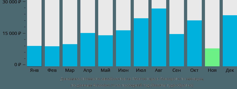 Динамика стоимости авиабилетов из Манчестера в Лансароте по месяцам