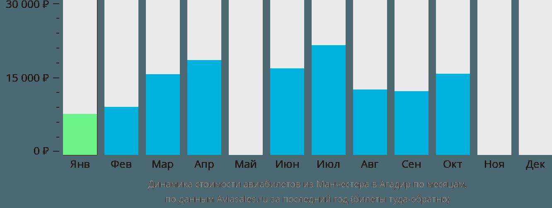 Динамика стоимости авиабилетов из Манчестера в Агадир по месяцам