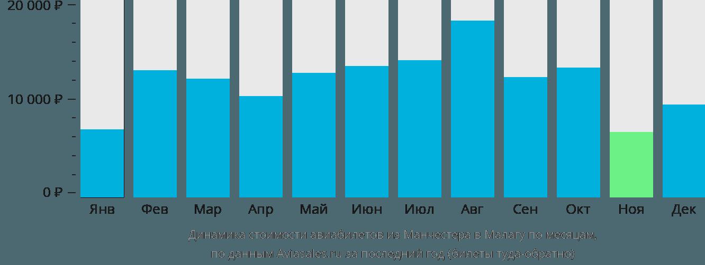 Динамика стоимости авиабилетов из Манчестера в Малагу по месяцам