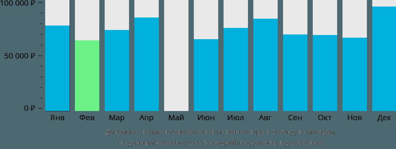 Динамика стоимости авиабилетов из Манчестера в Окленд по месяцам