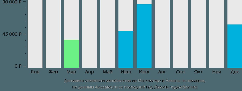 Динамика стоимости авиабилетов из Манчестера в Алматы по месяцам