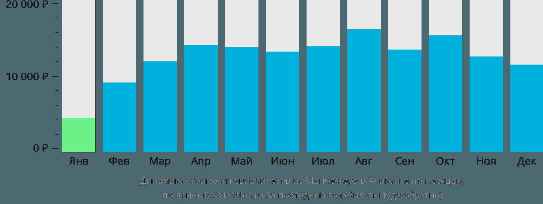 Динамика стоимости авиабилетов из Манчестера в Аликанте по месяцам
