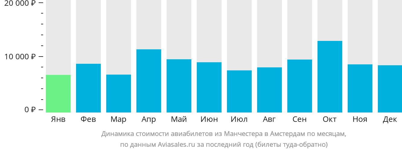 Динамика стоимости авиабилетов из Манчестера в Амстердам по месяцам