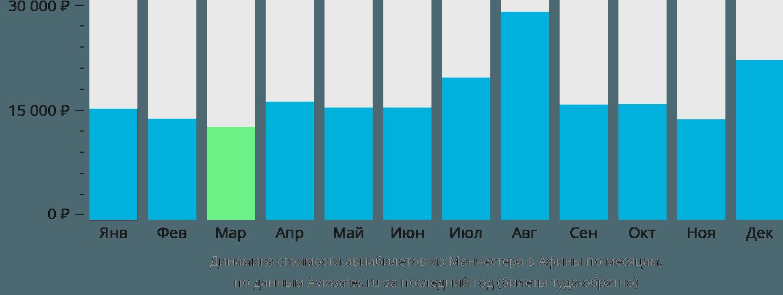 Динамика стоимости авиабилетов из Манчестера в Афины по месяцам