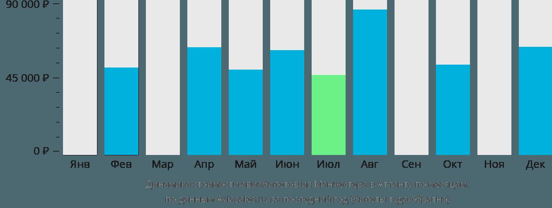 Динамика стоимости авиабилетов из Манчестера в Атланту по месяцам