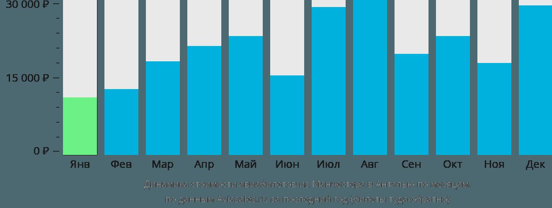 Динамика стоимости авиабилетов из Манчестера в Анталью по месяцам