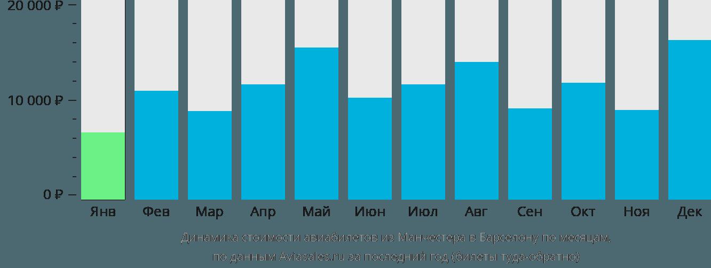 Динамика стоимости авиабилетов из Манчестера в Барселону по месяцам