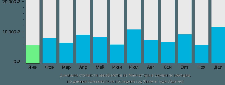 Динамика стоимости авиабилетов из Манчестера в Берлин по месяцам