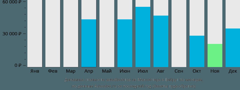 Динамика стоимости авиабилетов из Манчестера в Бейрут по месяцам