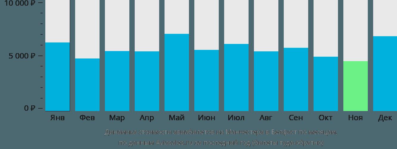 Динамика стоимости авиабилетов из Манчестера в Белфаст по месяцам