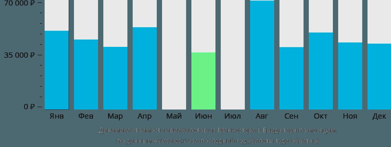Динамика стоимости авиабилетов из Манчестера в Бриджтаун по месяцам