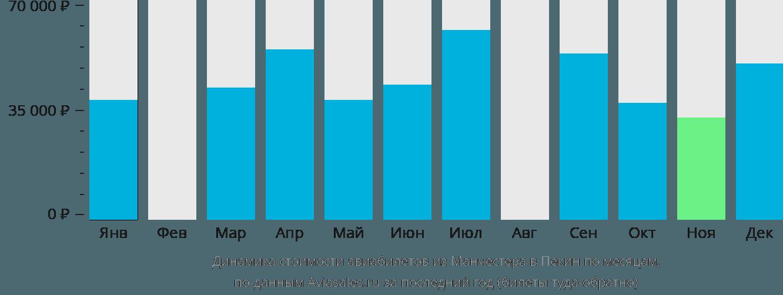 Динамика стоимости авиабилетов из Манчестера в Пекин по месяцам