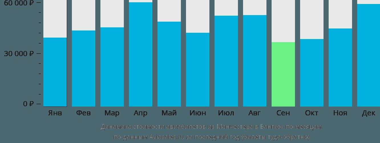 Динамика стоимости авиабилетов из Манчестера в Бангкок по месяцам
