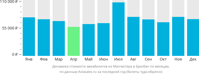 Динамика стоимости авиабилетов из Манчестера в Брисбен по месяцам