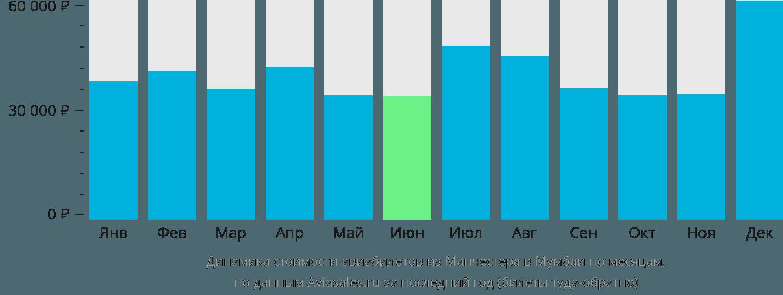 Динамика стоимости авиабилетов из Манчестера в Мумбаи по месяцам